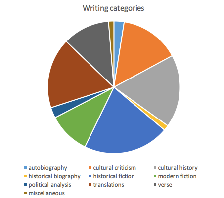 Writing categories.png